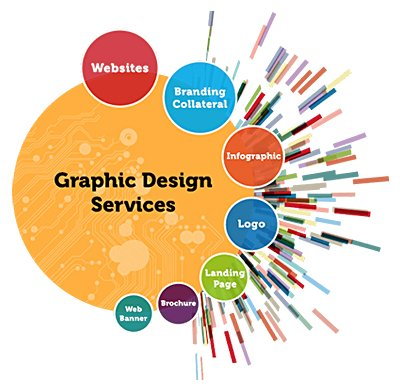Graphic Design Services | Our St. Louis Graphic Designers